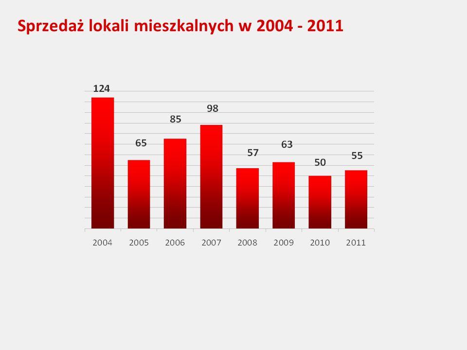 Sprzedaż lokali mieszkalnych w 2004 - 2011