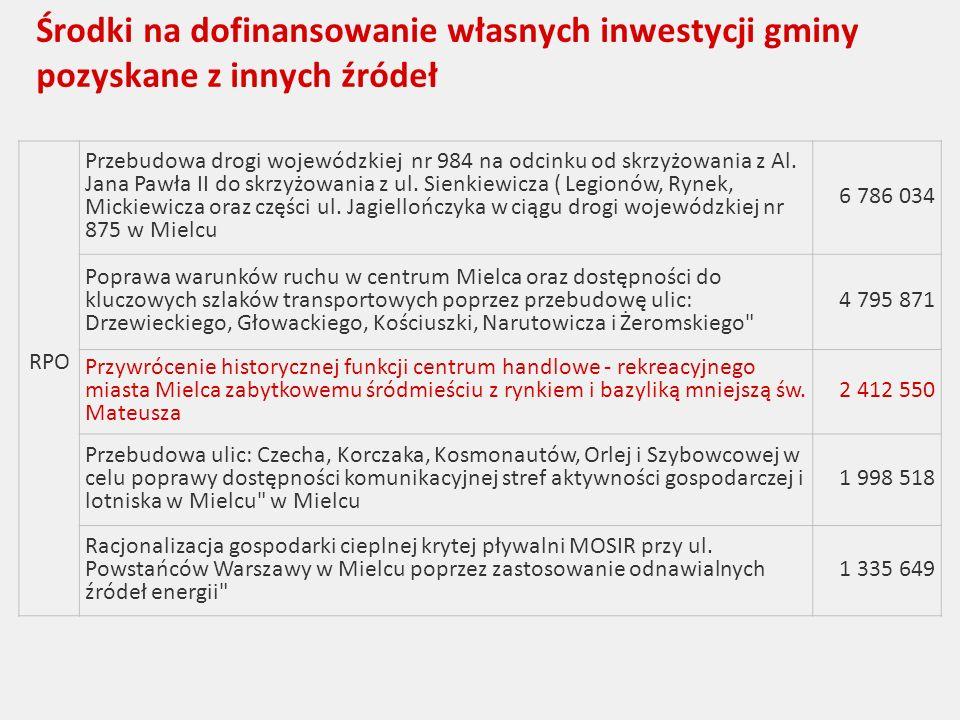 Środki na dofinansowanie własnych inwestycji gminy pozyskane z innych źródeł RPO Przebudowa drogi wojewódzkiej nr 984 na odcinku od skrzyżowania z Al.