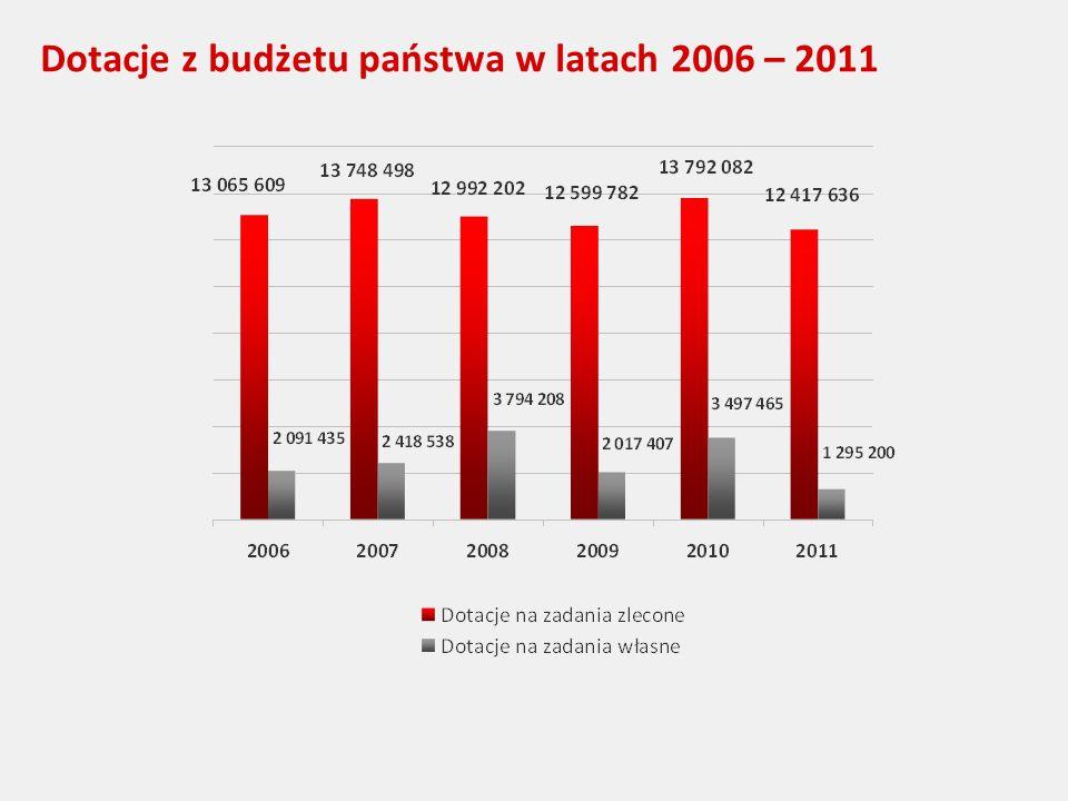 Dotacje z budżetu państwa w latach 2006 – 2011
