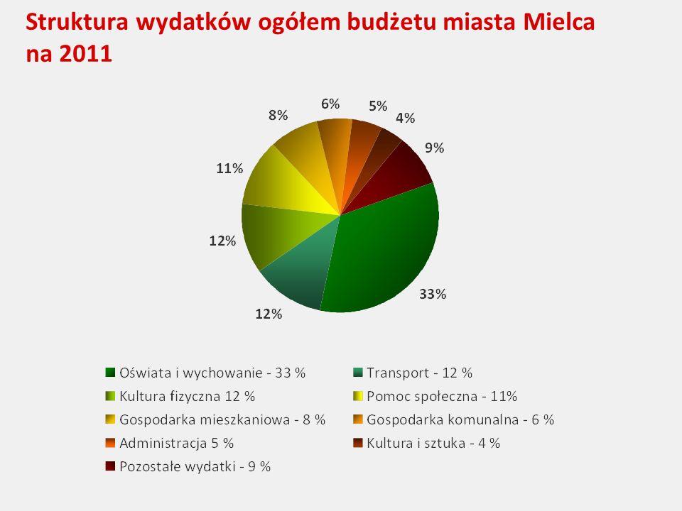 Struktura wydatków ogółem budżetu miasta Mielca na 2011