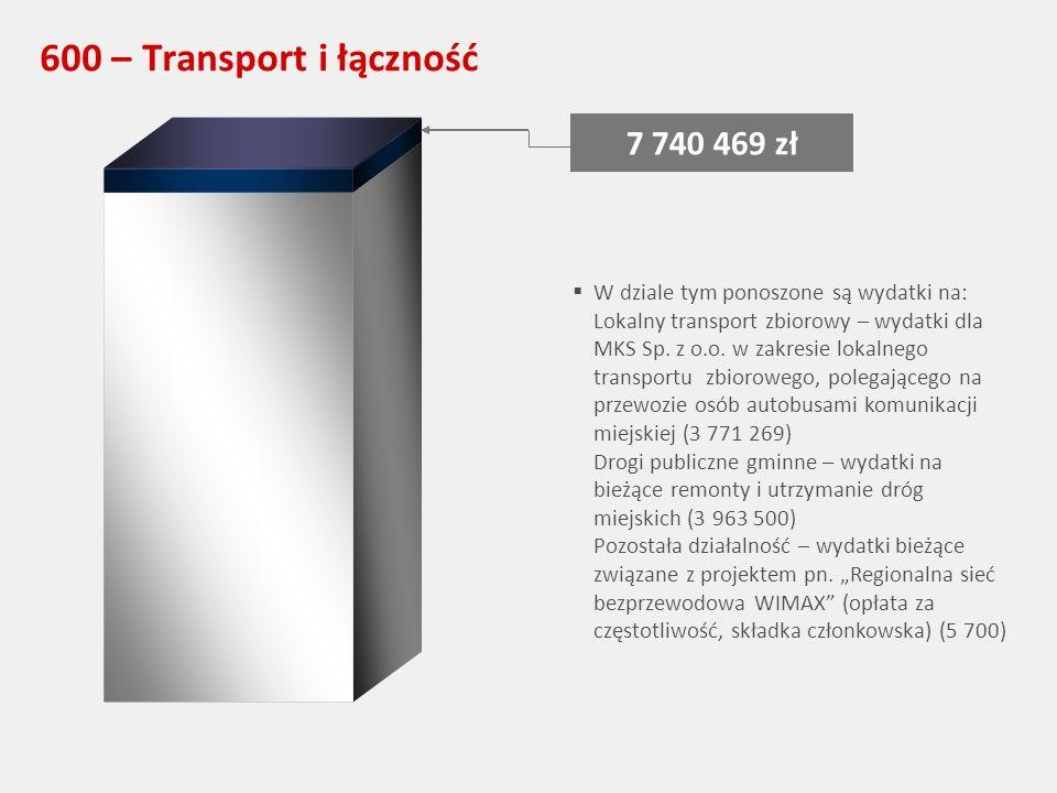 600 – Transport i łączność 7 740 469 zł W dziale tym ponoszone są wydatki na: Lokalny transport zbiorowy – wydatki dla MKS Sp.