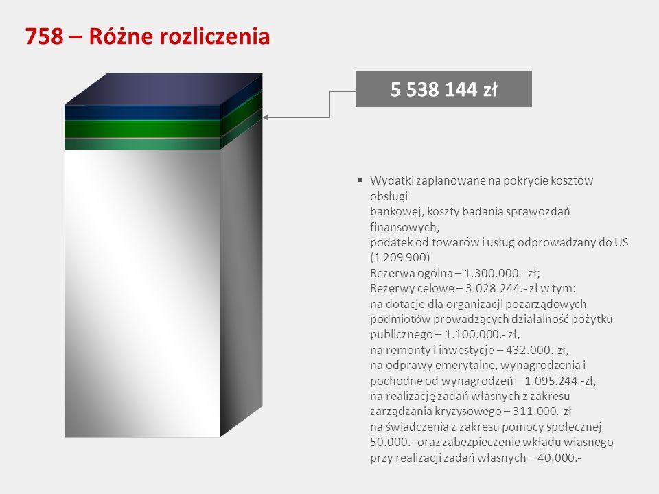758 – Różne rozliczenia 5 538 144 zł Wydatki zaplanowane na pokrycie kosztów obsługi bankowej, koszty badania sprawozdań finansowych, podatek od towarów i usług odprowadzany do US (1 209 900) Rezerwa ogólna – 1.300.000.- zł; Rezerwy celowe – 3.028.244.- zł w tym: na dotacje dla organizacji pozarządowych podmiotów prowadzących działalność pożytku publicznego – 1.100.000.- zł, na remonty i inwestycje – 432.000.-zł, na odprawy emerytalne, wynagrodzenia i pochodne od wynagrodzeń – 1.095.244.-zł, na realizację zadań własnych z zakresu zarządzania kryzysowego – 311.000.-zł na świadczenia z zakresu pomocy społecznej 50.000.- oraz zabezpieczenie wkładu własnego przy realizacji zadań własnych – 40.000.-