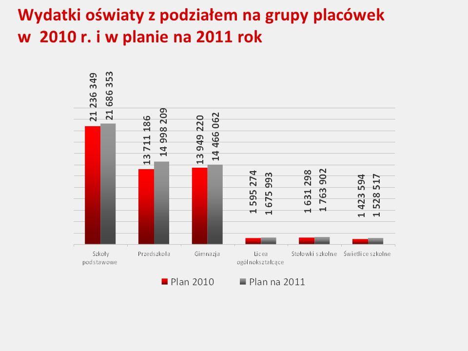 Wydatki oświaty z podziałem na grupy placówek w 2010 r. i w planie na 2011 rok