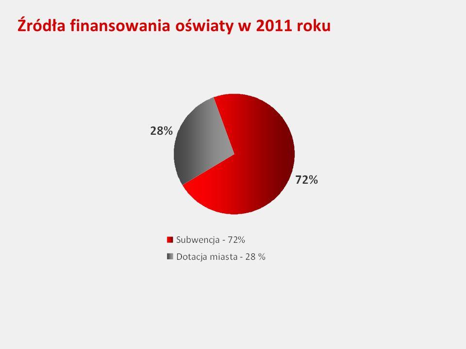 Źródła finansowania oświaty w 2011 roku