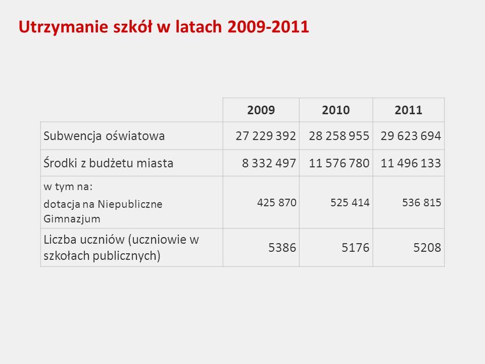 Utrzymanie szkół w latach 2009-2011 200920102011 Subwencja oświatowa27 229 39228 258 95529 623 694 Środki z budżetu miasta8 332 49711 576 78011 496 133 w tym na: dotacja na Niepubliczne Gimnazjum 425 870525 414536 815 Liczba uczniów (uczniowie w szkołach publicznych) 538651765208