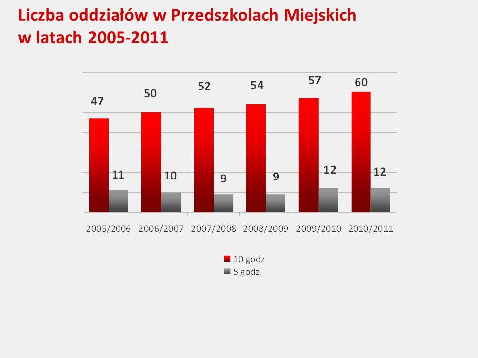 Liczba oddziałów w Przedszkolach Miejskich w latach 2005-2011