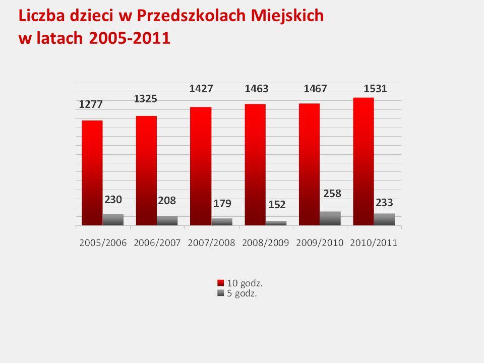 Liczba dzieci w Przedszkolach Miejskich w latach 2005-2011