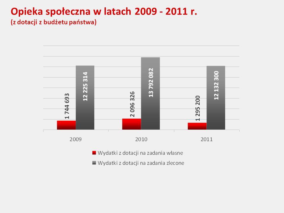 Opieka społeczna w latach 2009 - 2011 r. (z dotacji z budżetu państwa)