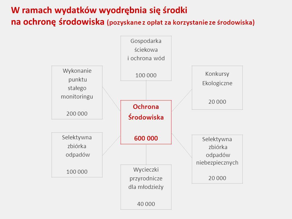 W ramach wydatków wyodrębnia się środki na ochronę środowiska (pozyskane z opłat za korzystanie ze środowiska) Gospodarka ściekowa i ochrona wód 100 000 Wycieczki przyrodnicze dla młodzieży 40 000 Ochrona Środowiska 600 000 Konkursy Ekologiczne 20 000 Selektywna zbiórka odpadów niebezpiecznych 20 000 Wykonanie punktu stałego monitoringu 200 000 Selektywna zbiórka odpadów 100 000