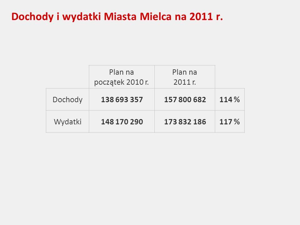 Dochody i wydatki Miasta Mielca na 2011 r. Plan na początek 2010 r.