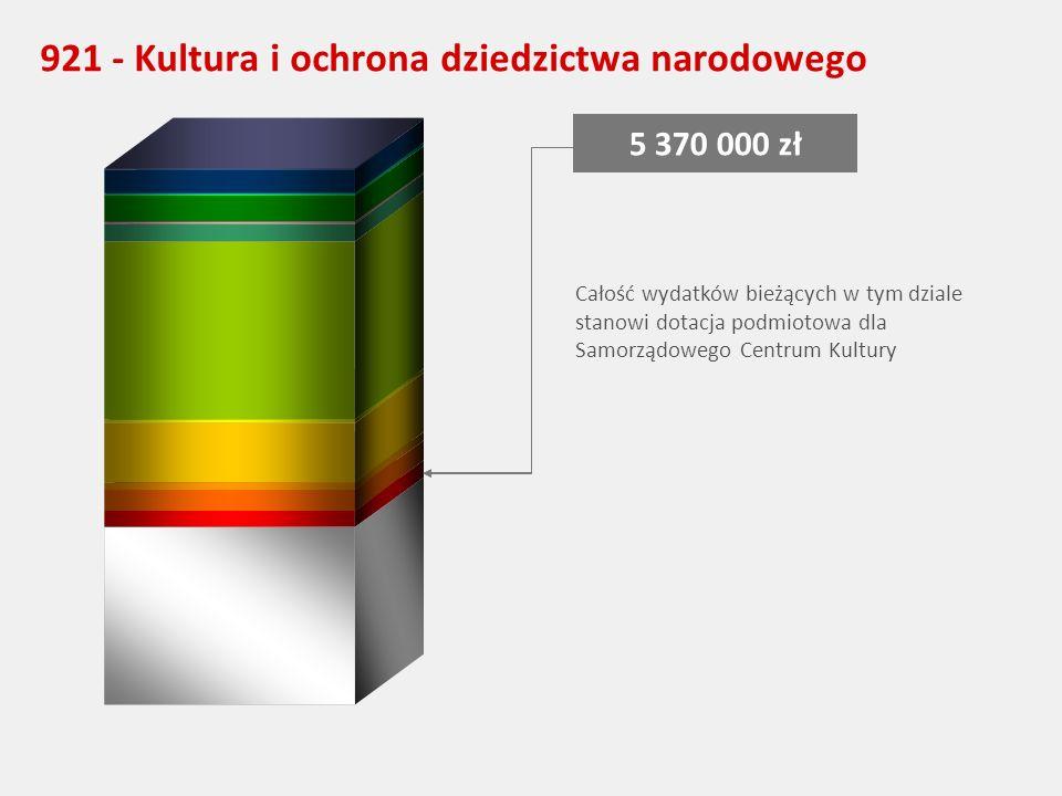921 - Kultura i ochrona dziedzictwa narodowego 5 370 000 zł Całość wydatków bieżących w tym dziale stanowi dotacja podmiotowa dla Samorządowego Centrum Kultury
