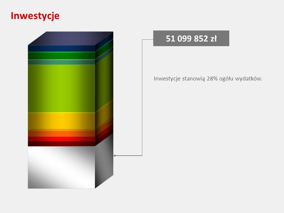 Inwestycje 51 099 852 zł Inwestycje stanowią 28% ogółu wydatków.