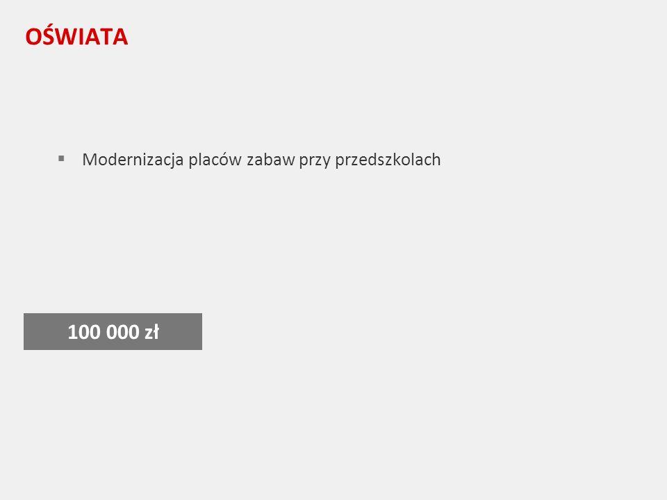 OŚWIATA Modernizacja placów zabaw przy przedszkolach 100 000 zł