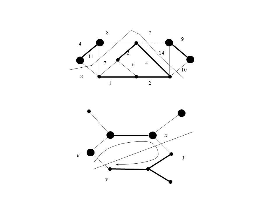 Twerdzenie o bezpiecznej krawędzi Niech G = (V, E) będzie spójnym grafem nieskierowanym z funkcją wagową w i o wartościach rzeczywistych określoną na E.