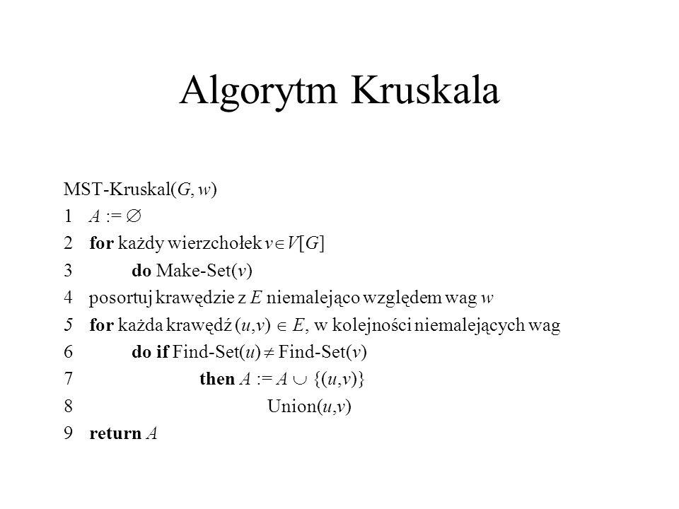 Algorytm Kruskala MST-Kruskal(G, w) 1A := 2for każdy wierzchołek v V[G] 3do Make-Set(v) 4posortuj krawędzie z E niemalejąco względem wag w 5for każda
