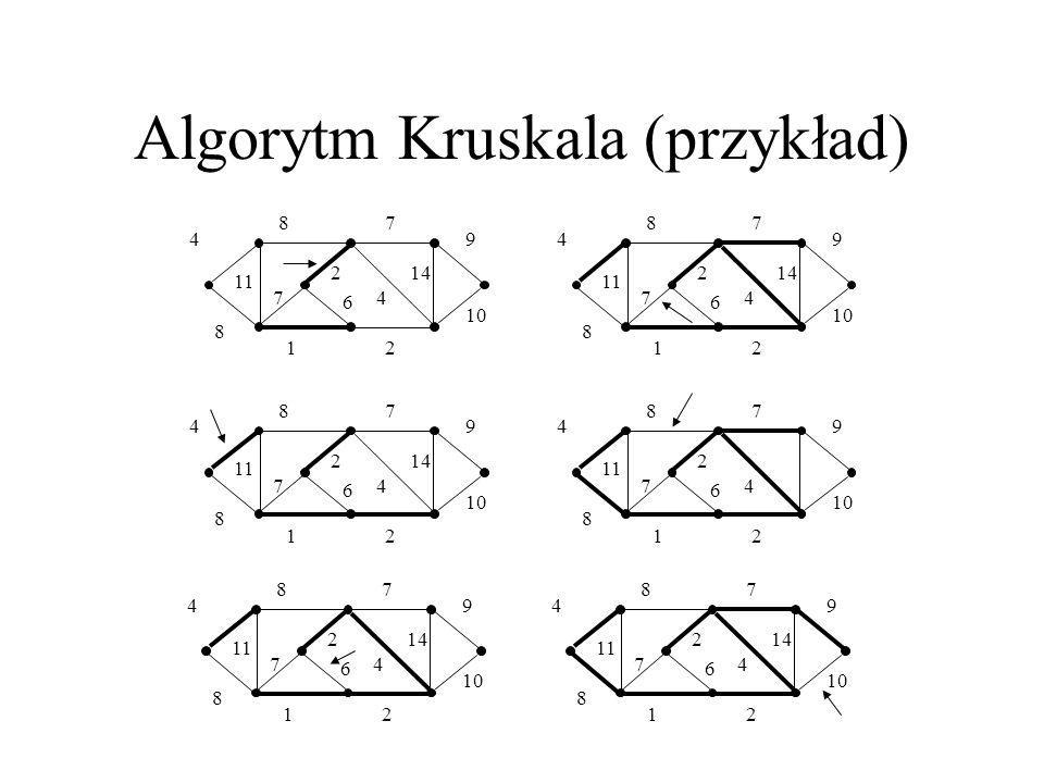 Algorytm Prima MST-Prim(G, w, r) 1Q := V[G] 2for każdy u Q 3do key[u] := 4 key[r] := 0 5 [r] := NIL 6while Q 7do u := Extract-Min(Q) 8for każdy v Adj[u] 9do if v Q i w(u,v) < key[v] 10then [v] := u 11 key[v] := w(u,v)