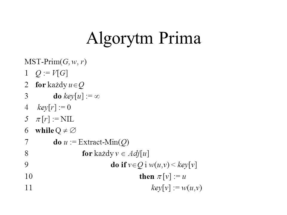 Algorytm Prima MST-Prim(G, w, r) 1Q := V[G] 2for każdy u Q 3do key[u] := 4 key[r] := 0 5 [r] := NIL 6while Q 7do u := Extract-Min(Q) 8for każdy v Adj[