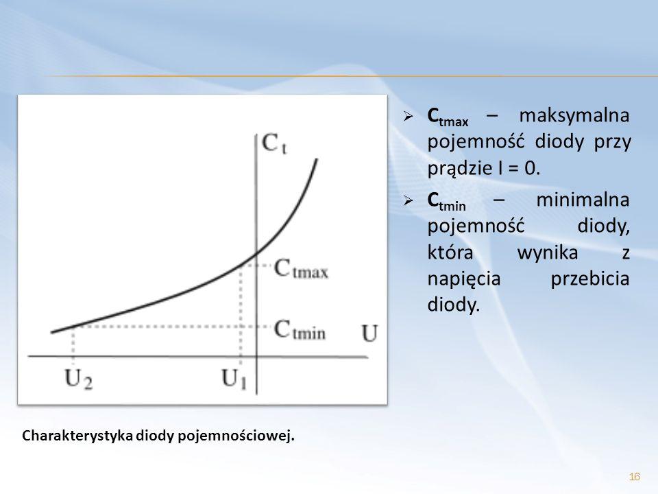 C tmax – maksymalna pojemność diody przy prądzie I = 0. C tmin – minimalna pojemność diody, która wynika z napięcia przebicia diody. 16 Charakterystyk