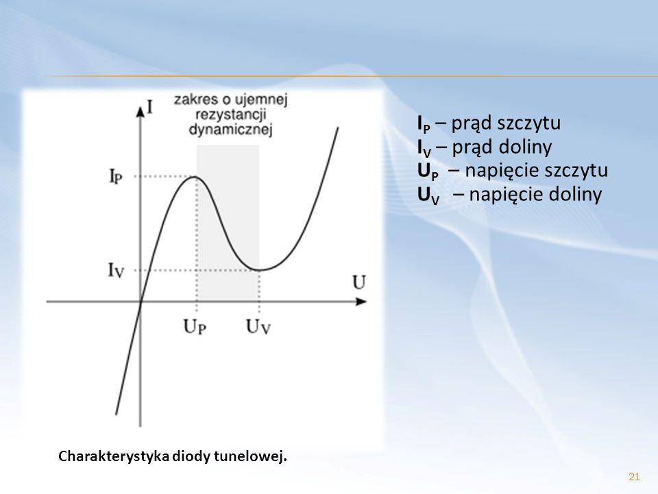 I P – prąd szczytu I V – prąd doliny U P – napięcie szczytu U V – napięcie doliny 21 Charakterystyka diody tunelowej.