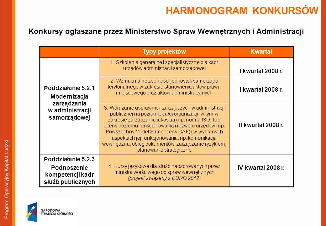 HARMONOGRAM KONKURSÓW Typy projektówKwartał Poddziałanie 5.2.1 Modernizacja zarządzania w administracji samorządowej 1.