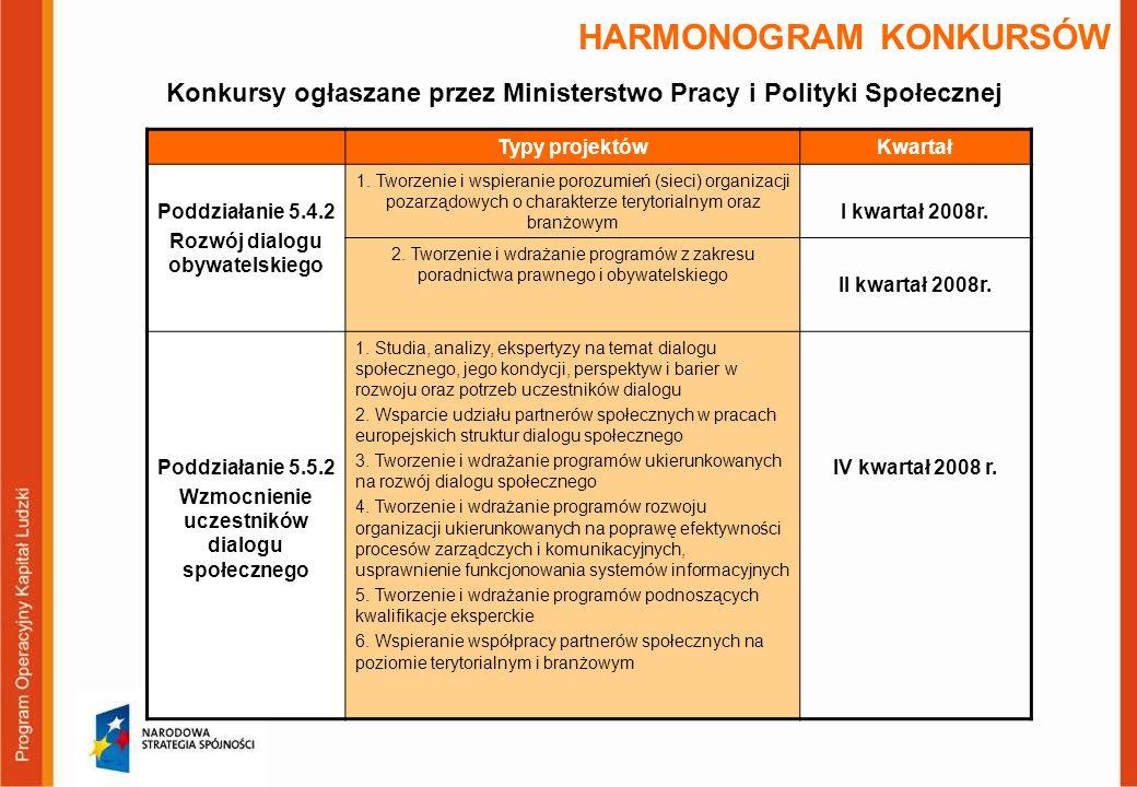 HARMONOGRAM KONKURSÓW Typy projektówKwartał Poddziałanie 5.4.2 Rozwój dialogu obywatelskiego 1.