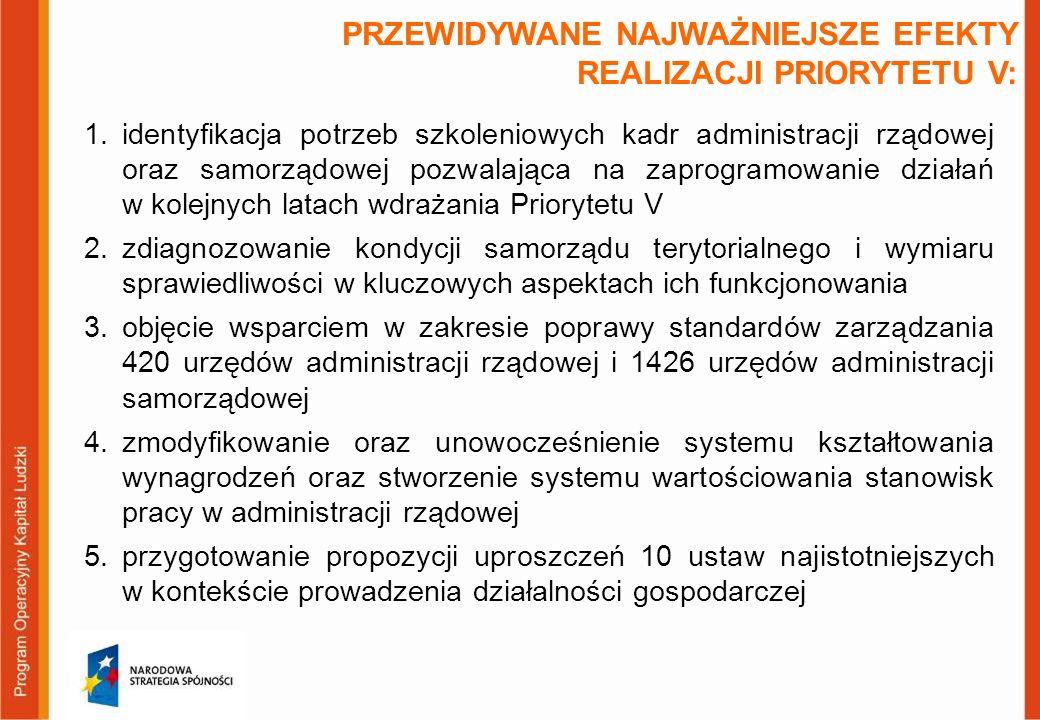 1.identyfikacja potrzeb szkoleniowych kadr administracji rządowej oraz samorządowej pozwalająca na zaprogramowanie działań w kolejnych latach wdrażania Priorytetu V 2.zdiagnozowanie kondycji samorządu terytorialnego i wymiaru sprawiedliwości w kluczowych aspektach ich funkcjonowania 3.objęcie wsparciem w zakresie poprawy standardów zarządzania 420 urzędów administracji rządowej i 1426 urzędów administracji samorządowej 4.zmodyfikowanie oraz unowocześnienie systemu kształtowania wynagrodzeń oraz stworzenie systemu wartościowania stanowisk pracy w administracji rządowej 5.przygotowanie propozycji uproszczeń 10 ustaw najistotniejszych w kontekście prowadzenia działalności gospodarczej PRZEWIDYWANE NAJWAŻNIEJSZE EFEKTY REALIZACJI PRIORYTETU V: