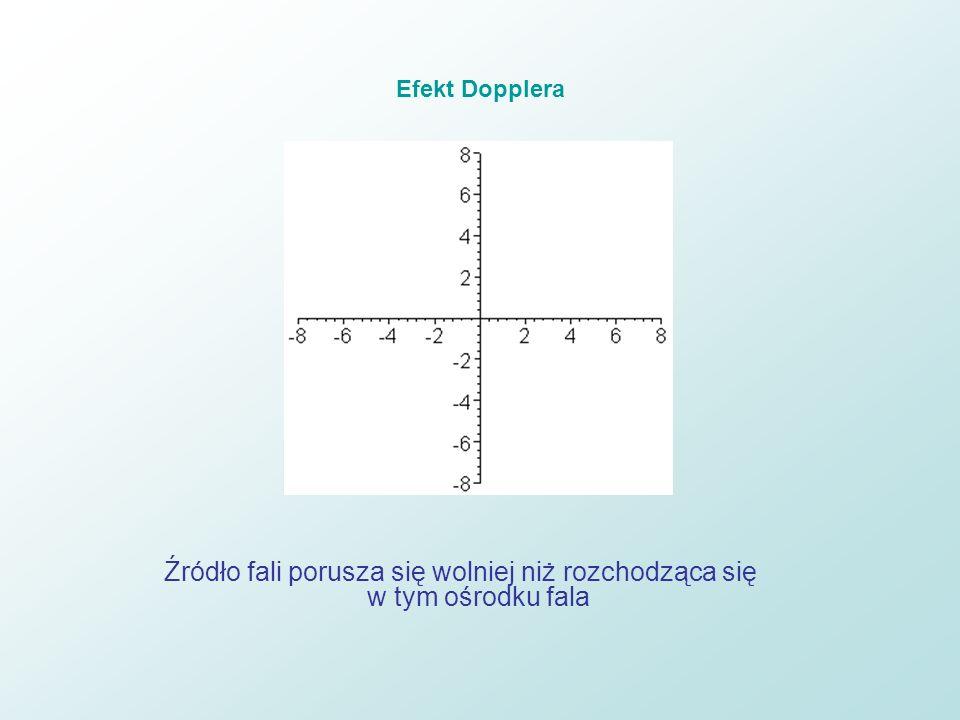 Efekt Dopplera Źródło fali porusza się wolniej niż rozchodząca się w tym ośrodku fala