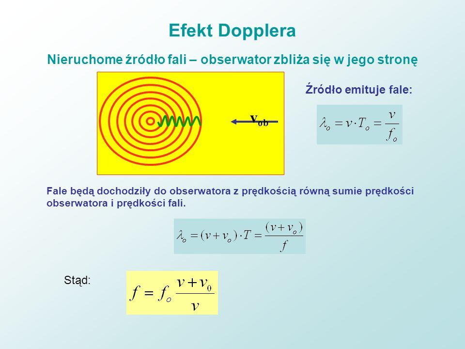 Efekt Dopplera Nieruchome źródło fali – obserwator zbliża się w jego stronę v ob Źródło emituje fale: Fale będą dochodziły do obserwatora z prędkością
