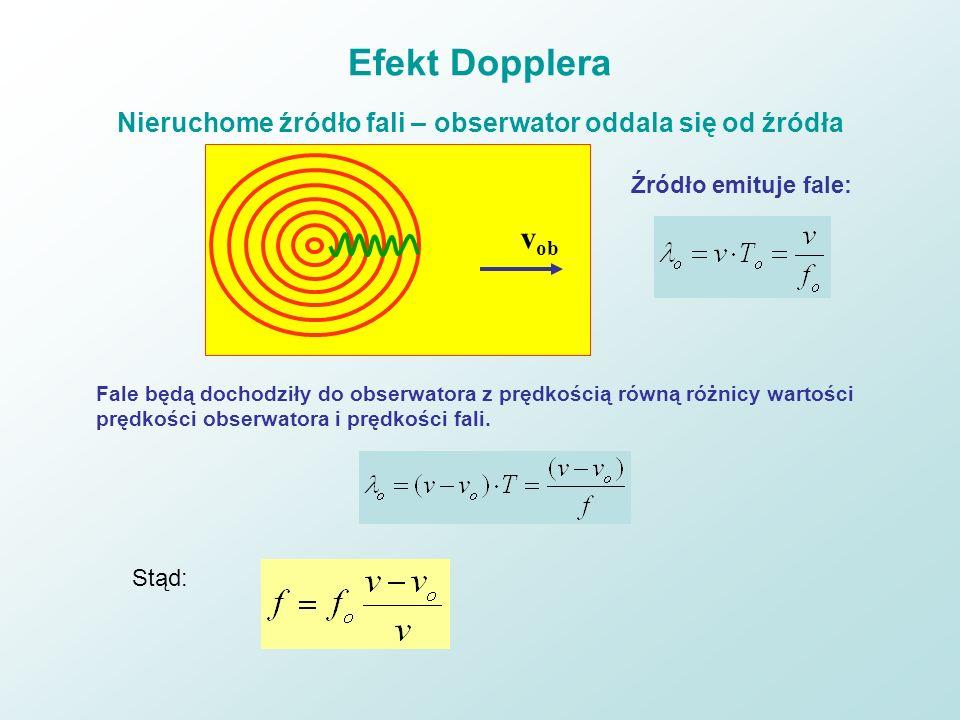 Efekt Dopplera Nieruchome źródło fali – obserwator oddala się od źródła v ob Źródło emituje fale: Fale będą dochodziły do obserwatora z prędkością rów