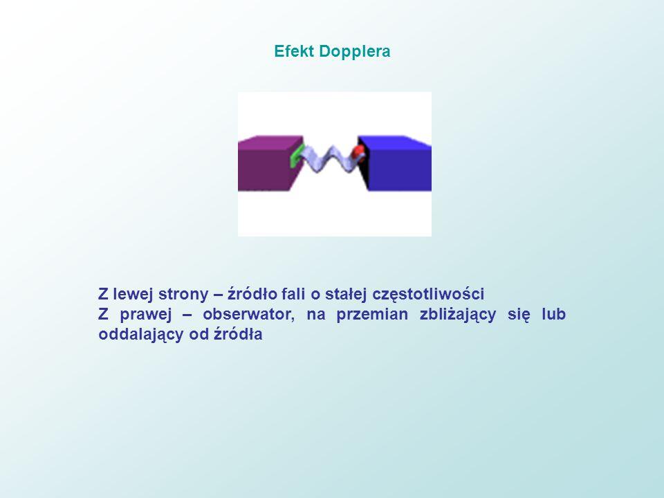 Efekt Dopplera Z lewej strony – źródło fali o stałej częstotliwości Z prawej – obserwator, na przemian zbliżający się lub oddalający od źródła