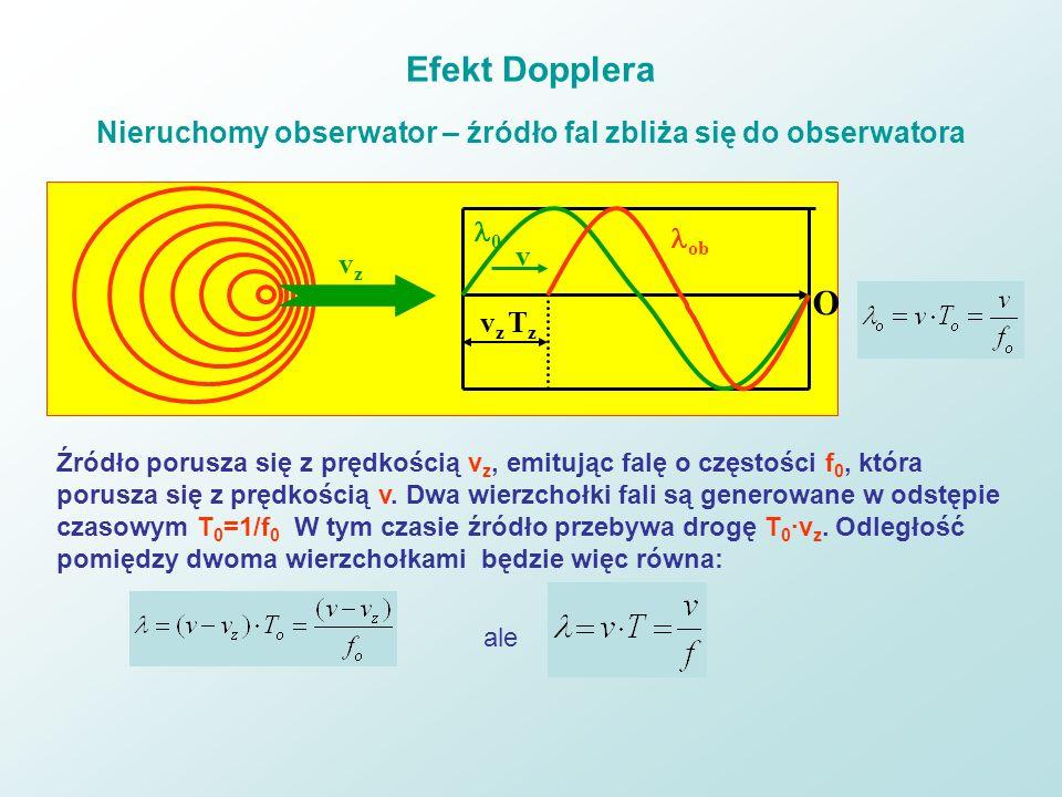 Efekt Dopplera Nieruchomy obserwator – źródło fal zbliża się do obserwatora 0 ob v z T z v vzvz O Źródło porusza się z prędkością v z, emitując falę o