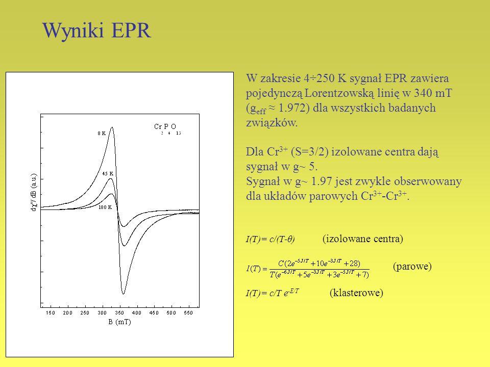 W zakresie 4÷250 K sygnał EPR zawiera pojedynczą Lorentzowską linię w 340 mT (g eff 1.972) dla wszystkich badanych związków. Dla Cr 3+ (S=3/2) izolowa