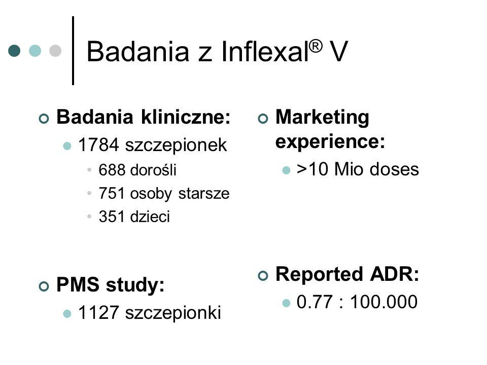 Badania z Inflexal ® V Badania kliniczne: 1784 szczepionek 688 dorośli 751 osoby starsze 351 dzieci PMS study: 1127 szczepionki Marketing experience: