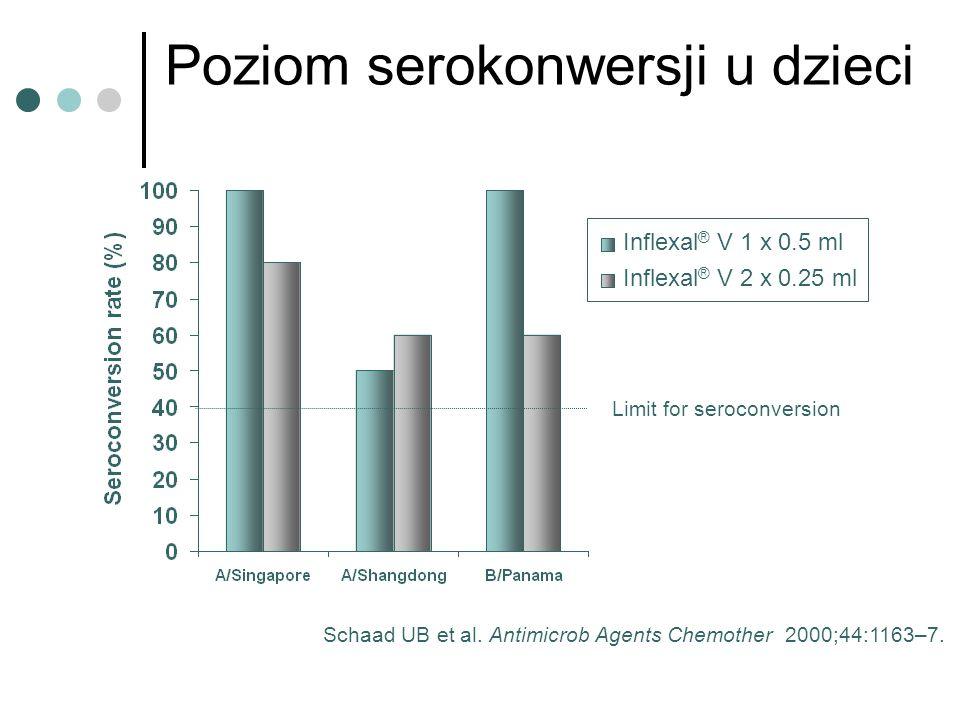 Poziom serokonwersji u dzieci Schaad UB et al. Antimicrob Agents Chemother 2000;44:1163–7. Limit for seroconversion Inflexal ® V 1 x 0.5 ml Inflexal ®