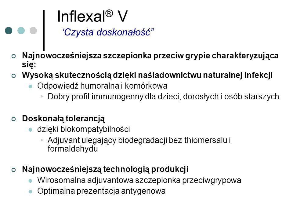 Inflexal ® V Najnowocześniejsza szczepionka przeciw grypie charakteryzująca się: Wysoką skutecznością dzięki naśladownictwu naturalnej infekcji Odpowi