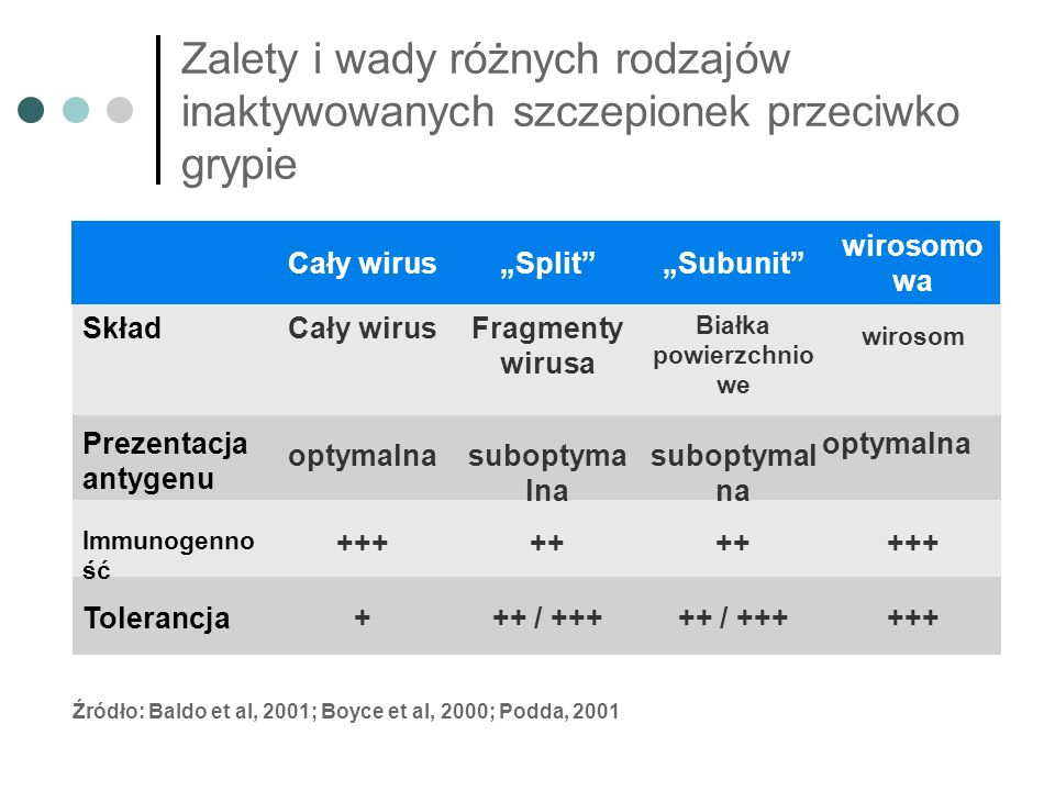 Poziom serokonwersji u dzieci Schaad UB et al.Antimicrob Agents Chemother 2000;44:1163–7.