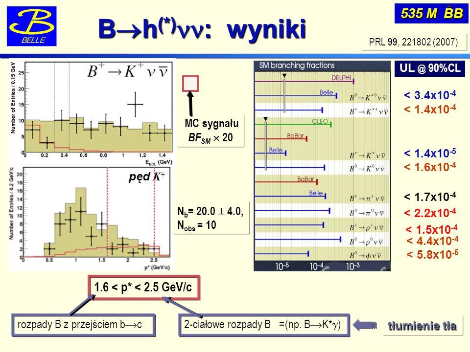 535 M BB PRL 99, 221802 (2007) 1.6 < p* < 2.5 GeV/c N b = 20.0 4.0, N obs = 10 pęd K + MC sygnału BF SM 20 < 3.4x10 -4 < 1.4x10 -4 < 1.4x10 -5 < 1.6x10 -4 < 1.7x10 -4 < 2.2x10 -4 < 4.4x10 -4 < 1.5x10 -4 < 5.8x10 -5 UL @ 90%CL B h (*) : wyniki tłumienie tła 2-ciałowe rozpady B =(np.