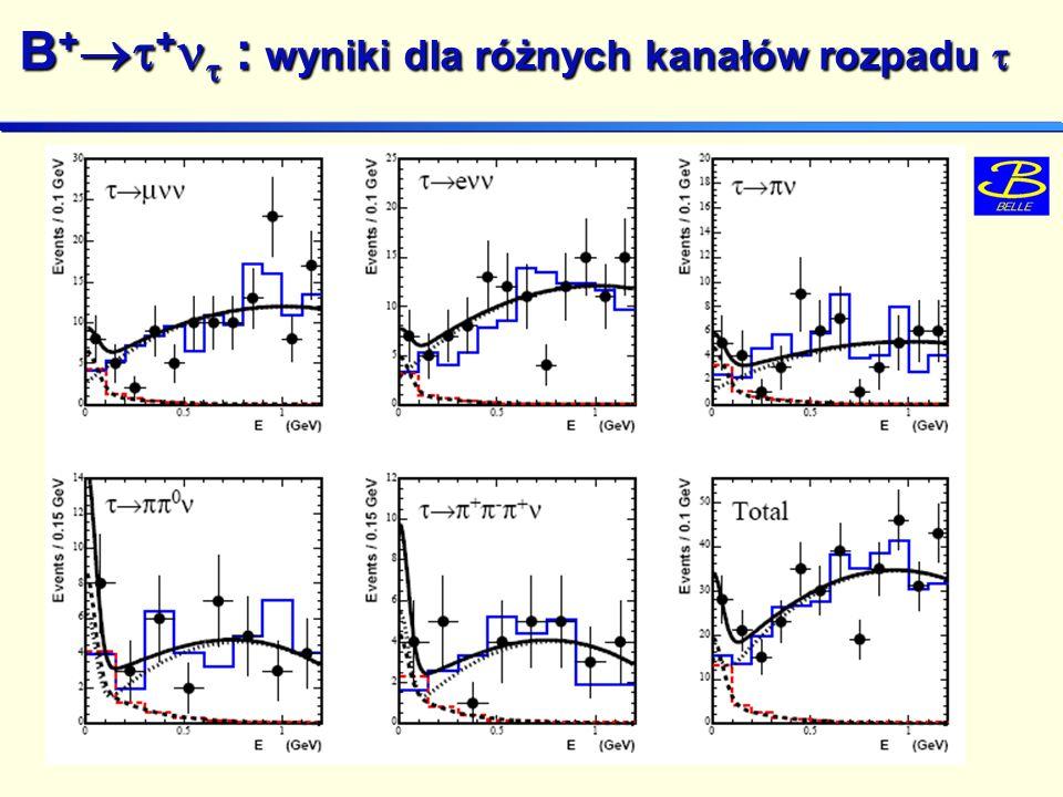 B + + : wyniki dla różnych kanałów rozpadu B + + : wyniki dla różnych kanałów rozpadu