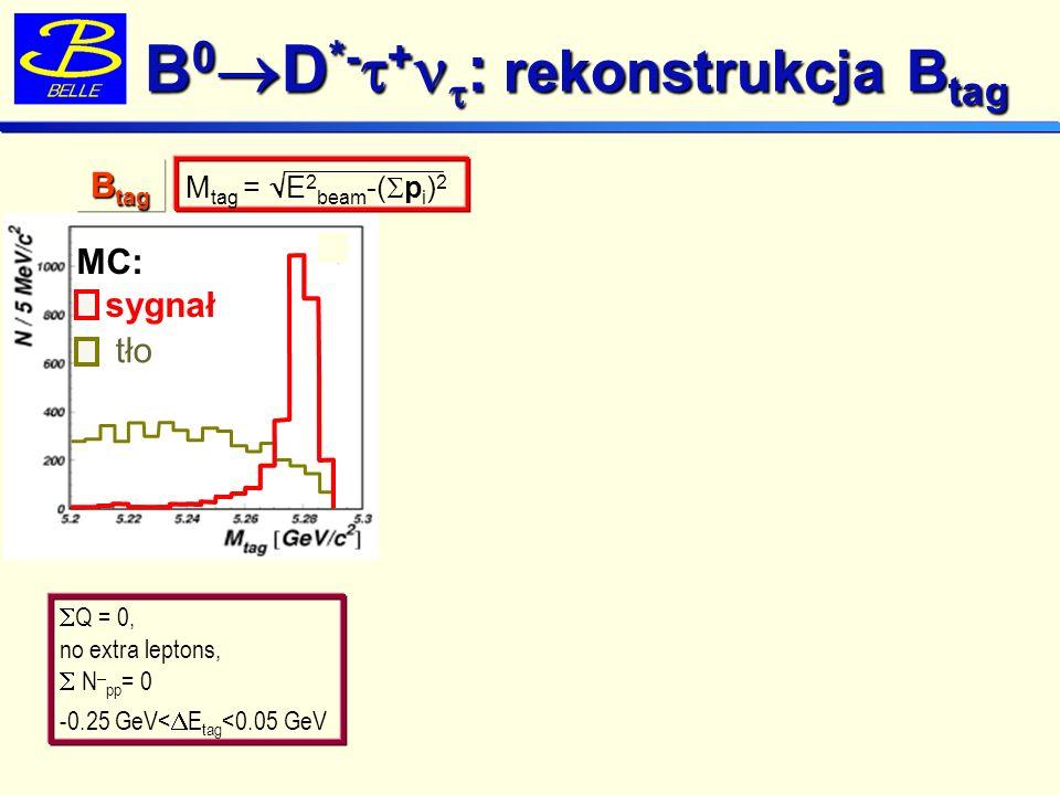 MC: sygnał Próbka kontrolna : B 0 sig D *- + test rekonstrukcji B tag B 0 D *- + : rekonstrukcja B tag Q = 0, no extra leptons, N pp = 0 -0.25 GeV< E tag <0.05 GeV tło czysty sygnał ~96% B tag B sig M bc MC Dane the same tag-side selection criteria B tag M tag = E 2 beam -( p i ) 2