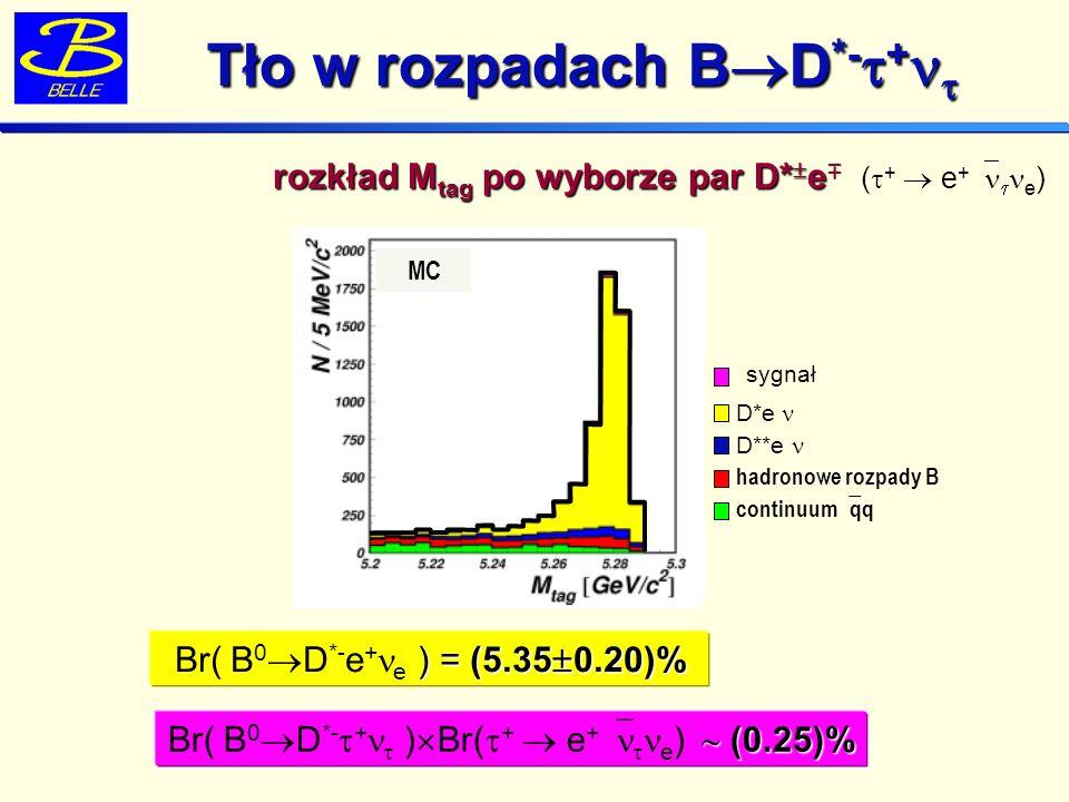 Tło w rozpadach B D *- + Tło w rozpadach B D *- + DANE rozkład M tag po wyborze par D* e hadronowe rozpady B continuum qq D*e D**e sygnał MC M tag [GeV/c 2 ] MC ) = (5.35 0.20)% Br( B 0 D *- e + e ) = (5.35 0.20)% (0.25)% Br( B 0 D *- + ) Br( + e + e ) (0.25)% ( + e + e )