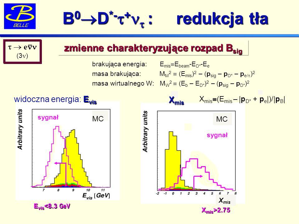 brakująca energia: E mis E beam -E D* -E e masa brakująca: M M 2 (E mis ) 2 – (p sig – p D* – p e/ ) 2 masa wirtualnego W: M W 2 (E b – E D* ) 2 – (p sig – p D* ) 2 B 0 D *- + : redukcja tła B 0 D *- + : redukcja tła e (3 ) zmienne charakteryzujące rozpad B sig E vis <8.3 GeV E vis widoczna energia: E vis MC sygnał X mis MC X mis >2.75 sygnał X mis (E mis – |p D* + p e |)/|p B | X mis