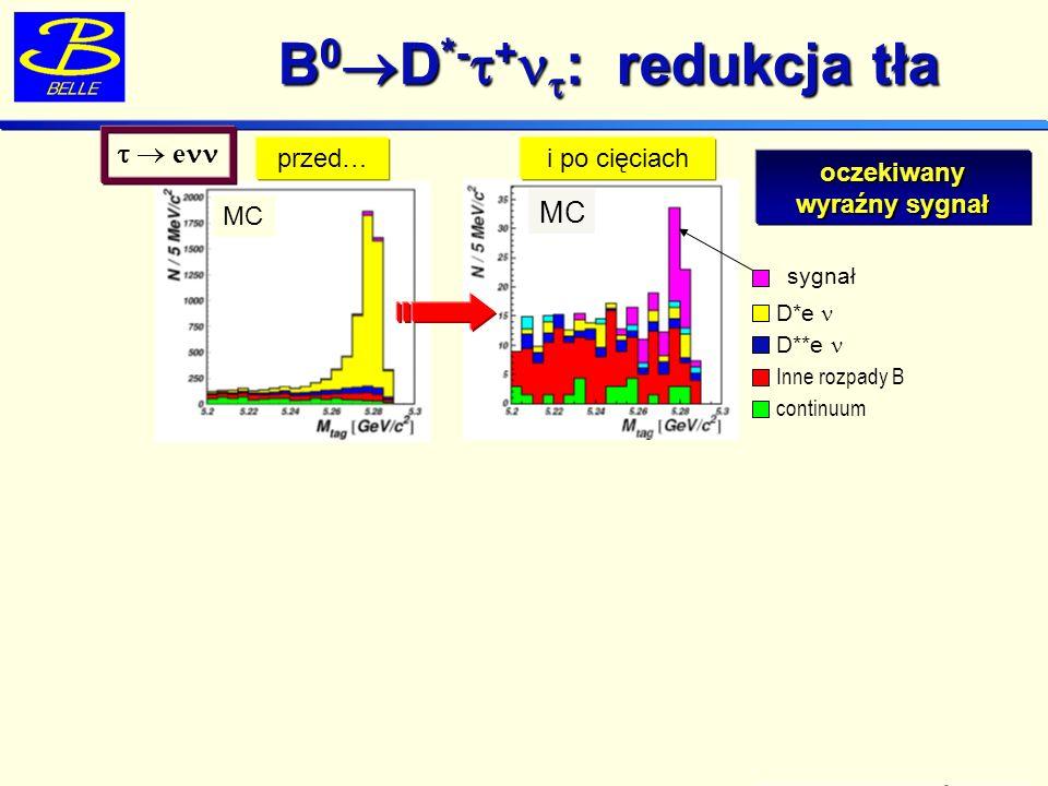 B 0 D *- + : redukcja tła B 0 D *- + : redukcja tła 535 M BB MC przed…i po cięciach Inne rozpady B continuum D*e D**e sygnał oczekiwany wyraźny sygnał e I WIDOCZNY W DANYCH DATA Expected bckground (MC scaled to data luminosity) e