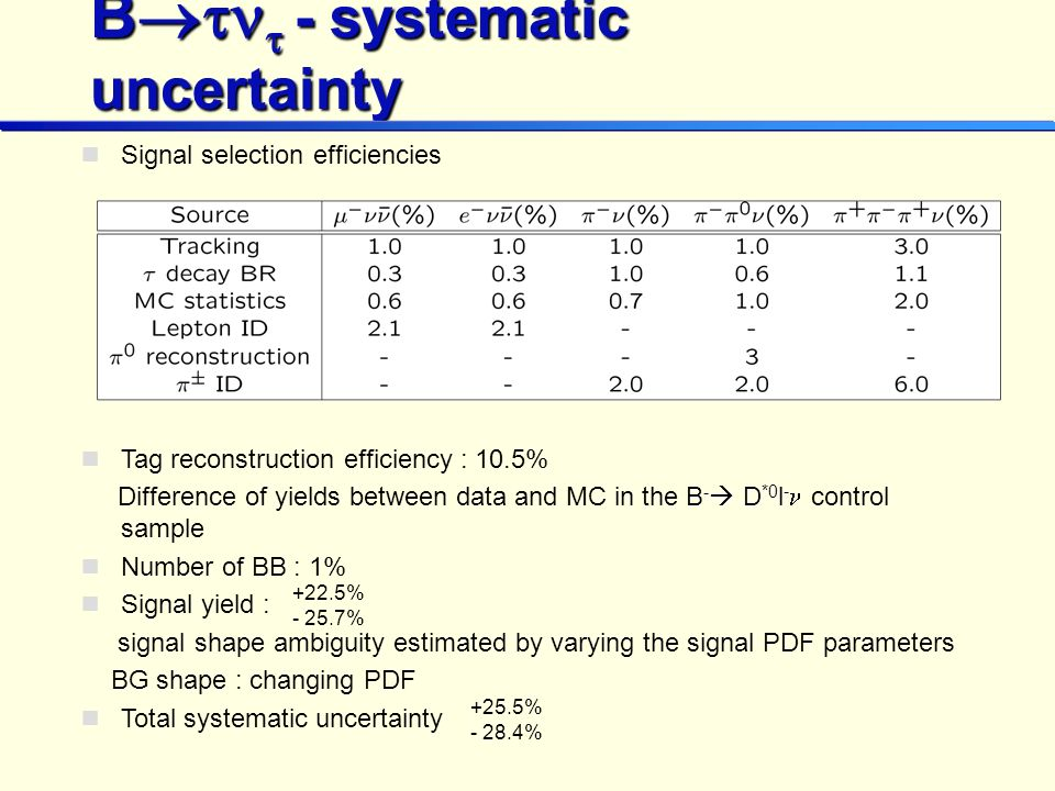 B - systematic uncertainty Signal selection efficiencies Tag reconstruction efficiency : 10.5% B - D *0 l Difference of yields between data and MC in the B - D *0 l - control sample Number of BB : 1% Signal yield : signal shape ambiguity estimated by varying the signal PDF parameters BG shape : changing PDF Total systematic uncertainty +22.5% - 25.7% +25.5% - 28.4%