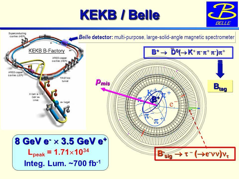 KEKB / Belle B + D 0 ( K + - + - ) + B - sig – ( e - ) B - sig – ( e - ) 8 GeV e - 3.5 GeV e + L peak = 1.71 10 34 Integ.