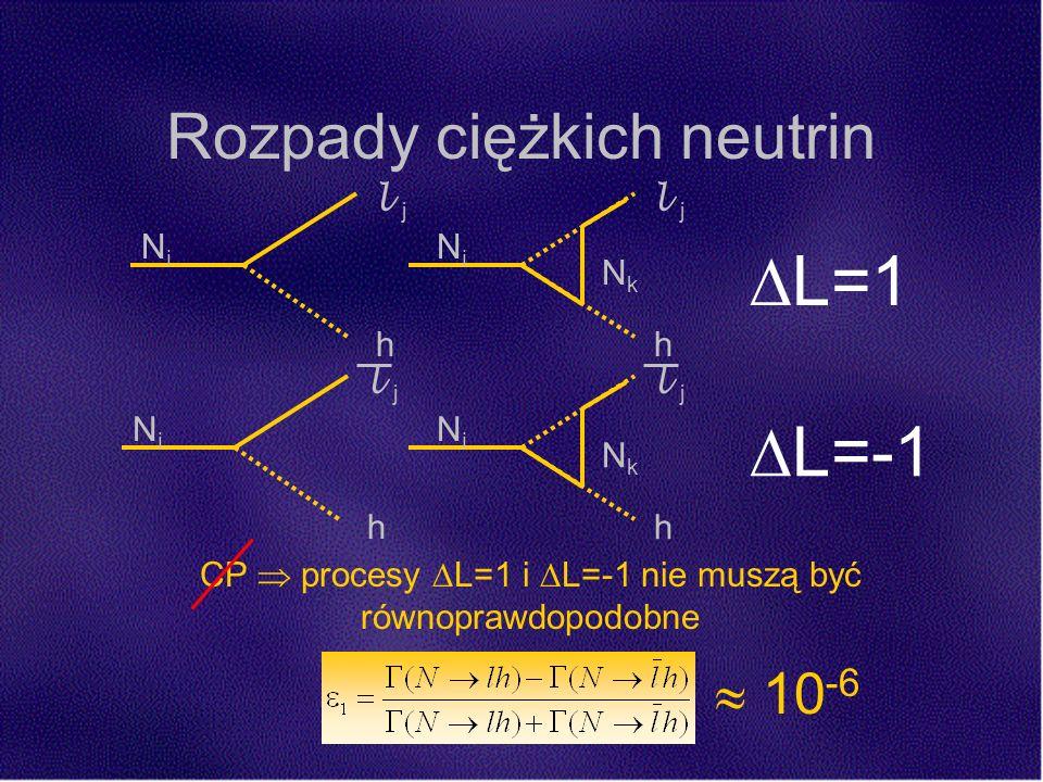 Rozpady ciężkich neutrin NiNi l j h NkNk NiNi h NkNk NiNi h L=1 NiNi l j h L=-1 10 -6 CP procesy L=1 i L=-1 nie muszą być równoprawdopodobne