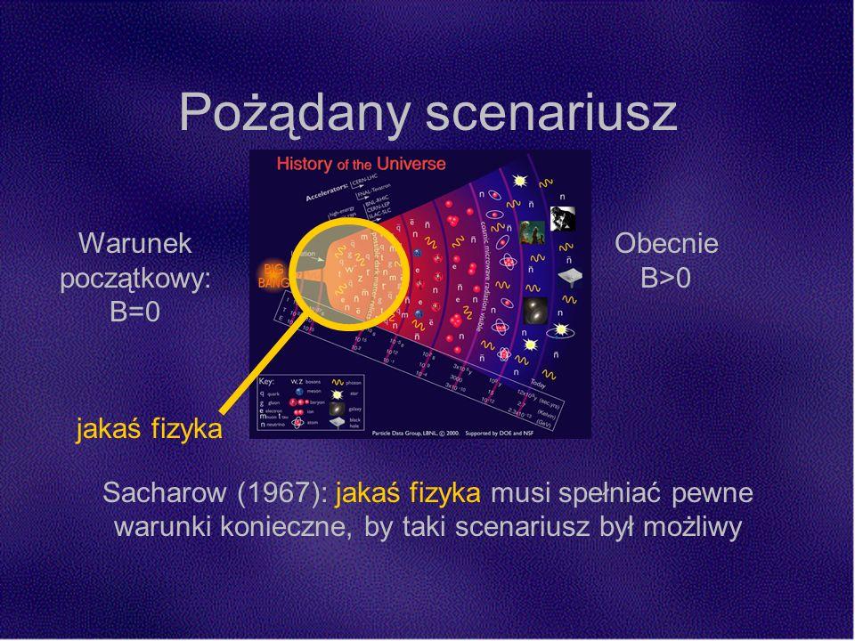 Pożądany scenariusz Warunek początkowy: B=0 jakaś fizyka Obecnie B>0 Sacharow (1967): jakaś fizyka musi spełniać pewne warunki konieczne, by taki scenariusz był możliwy