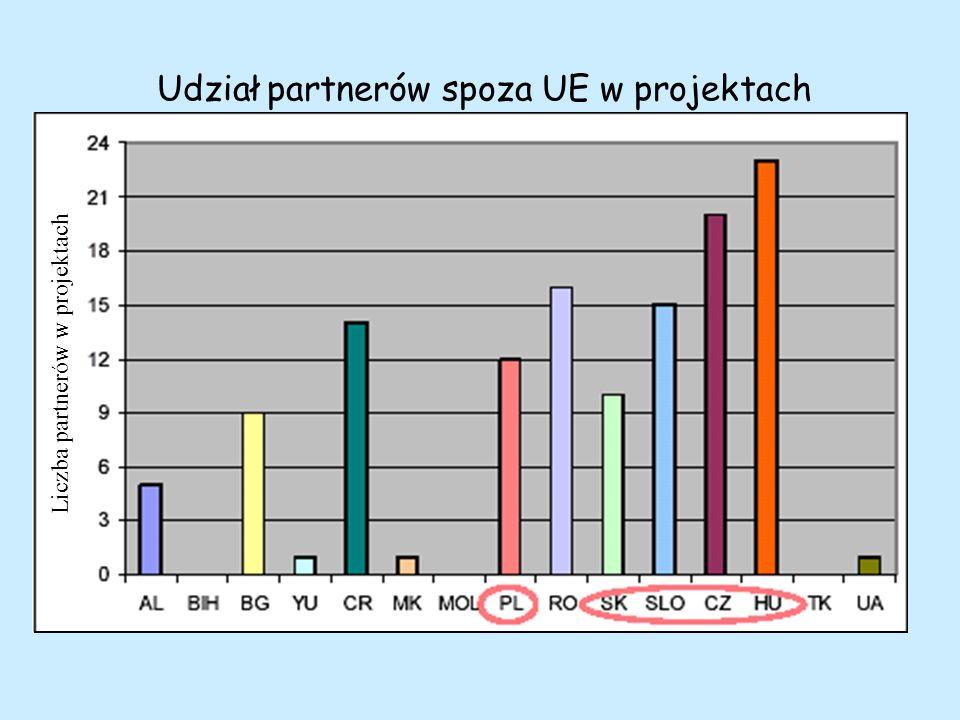 Udział partnerów spoza UE w projektach Liczba partnerów w projektach