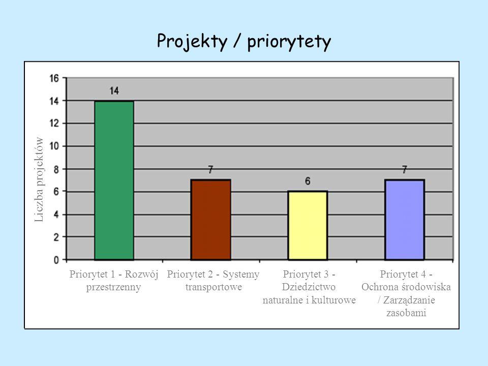 Projekty / priorytety Liczba projektów Priorytet 1 - Rozwój przestrzenny Priorytet 4 - Ochrona środowiska / Zarządzanie zasobami Priorytet 3 - Dziedzictwo naturalne i kulturowe Priorytet 2 - Systemy transportowe