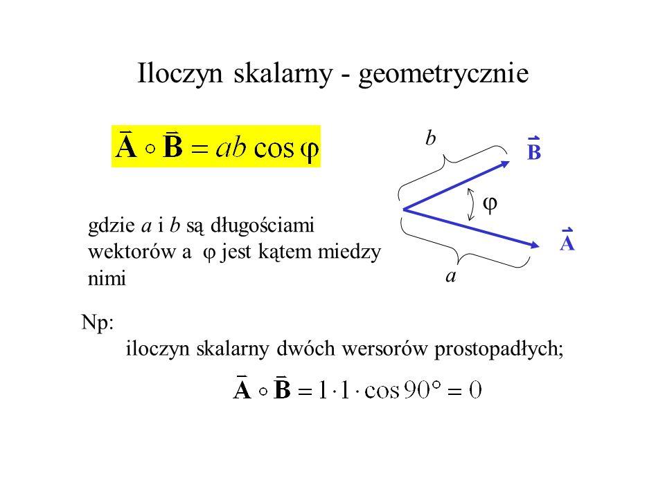 Iloczyn skalarny - geometrycznie gdzie a i b są długościami wektorów a jest kątem miedzy nimi A B a b Np: iloczyn skalarny dwóch wersorów prostopadłyc