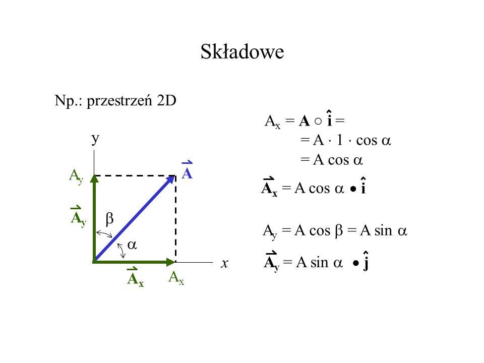 Składowe Np.: przestrzeń 2D A x y AxAx AxAx AyAy AyAy A x = A i = = A 1 cos = A cos A x = A cos i A y = A cos = A sin A y = A sin j